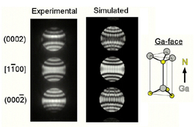 Elements of x ray diffraction