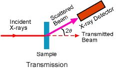 X-ray Basics | Materials Research Laboratory at UCSB: an NSF MRSEC